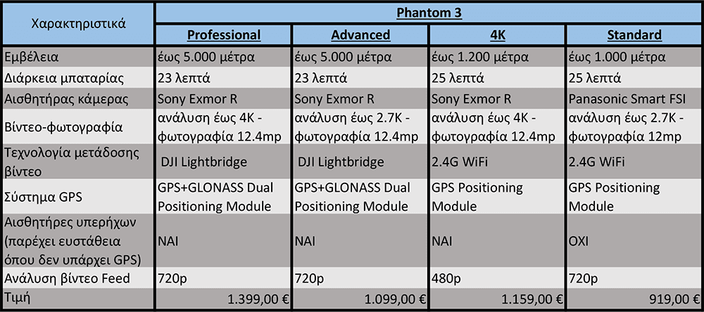 Phantom-3-comparison-table