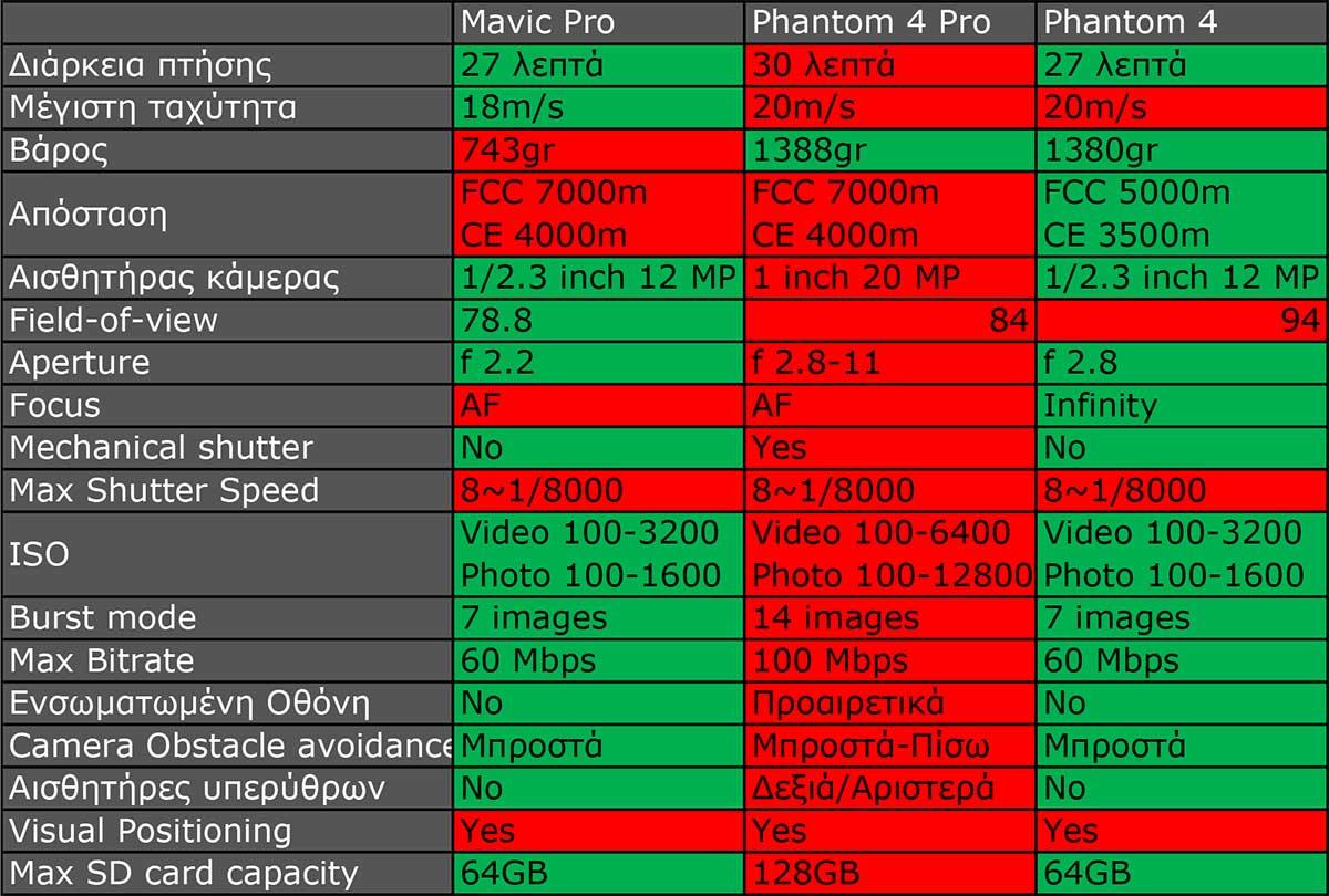 comparison_mavic-pro-vs-phantom-4-pro